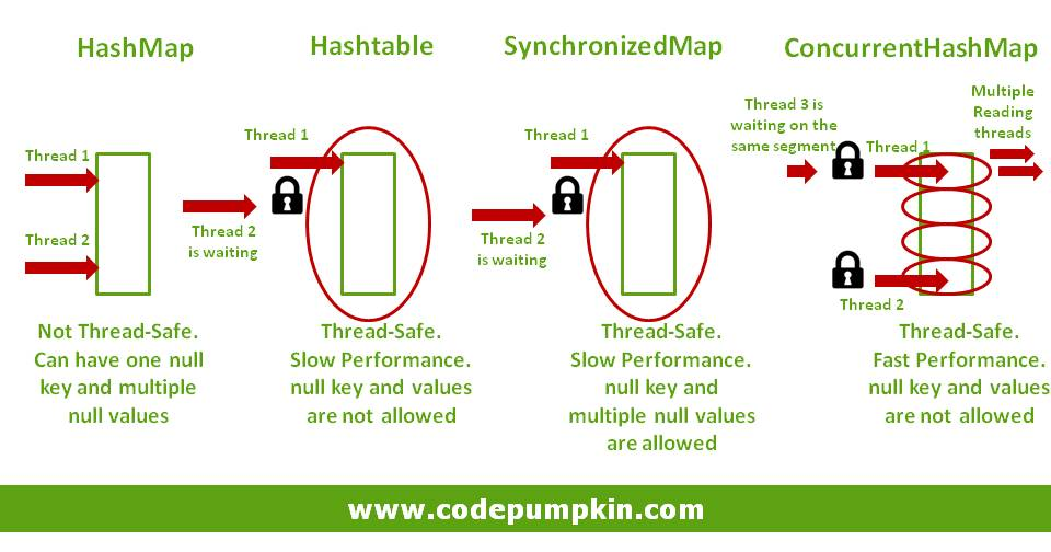 Hashtable vs SynchronizedMap vs ConcurrentHashMap