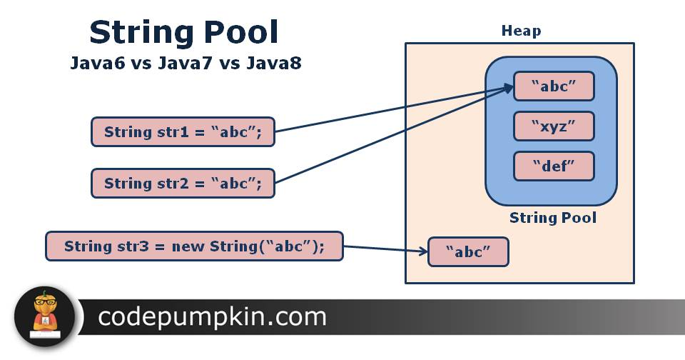 String Pool Java6 vs Java7 vs Java8
